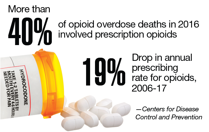 Opioid papers are low, but still there is a problem