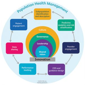 Health Manager – Planning career, managing health