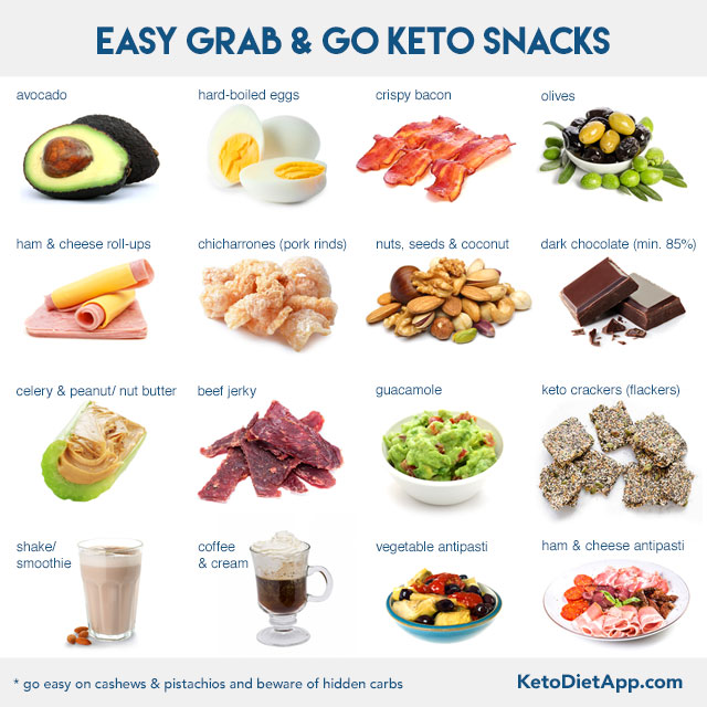 How to Make Easy-Carb and Keto When You Walk